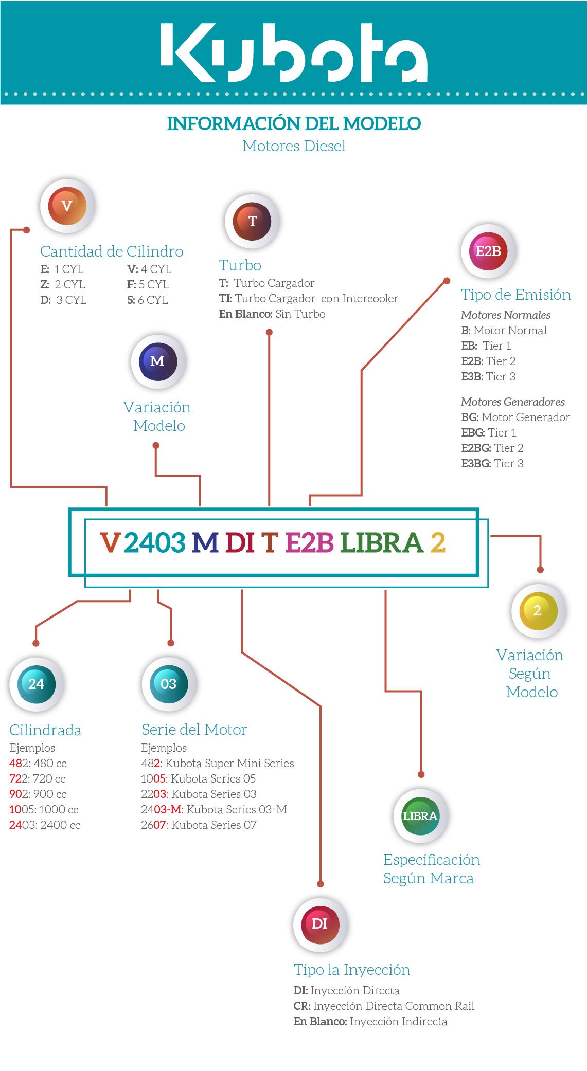 como identificar tu motor kubota V: Cantidad de CilindrosE: 1 CYL; Z: 2CYL; D: 3 CYL;  V: 4 CYL; F:5 CYL;  S: 6 CYL; 2403: 24: Cilindrada; Ejemplo: 482: 480 cc; 722: 720 cc;  1005: 1000 cc;  2403: 2400 cc; 03: Serie del Motor; Ejemplo: 482: Kubota super mini series; 1005: Kubota series 05; 2203: Kubota serie 3; 2403M Kubota serie 03M;  2607: Kubota serie 07; M: Variación Modelo; DI: Tipo la Inyección; DI: Inyección Directa; CR: Inyección Directa Common Rail;  En Blanco: Inyección Indirecta; T: Turbo - T: Turbo Cargador;  TI: Turbo Cargador  con Intercooler;  En Blanco: Sin Turbo; E2B: Tipo de Emisión: Motores Normales; B: Motor Normal; EB: Tier 1; E2B: Tier; 2E3B: Tier 3 Motores Generadores;  BG: Motor Generador; EBG: Tier 1; E2BG: Tier 2; E3BG: Tier 3; Libra: Especificación según marca; 2: Variación según modelo
